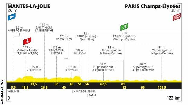 The route profile of stage 21 of the Tour de France