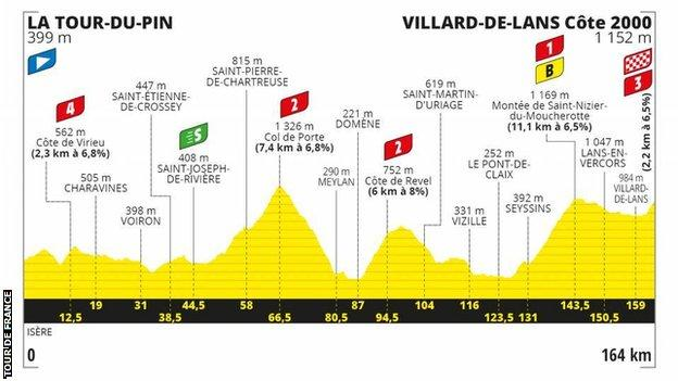 The route profile of stage 16 of the Tour de France