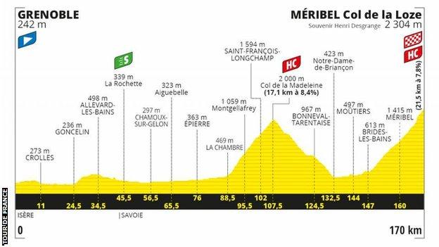 The route profile of stage 17 of the Tour de France