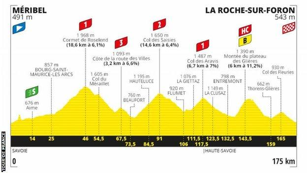 The route profile of stage 18 of the Tour de France