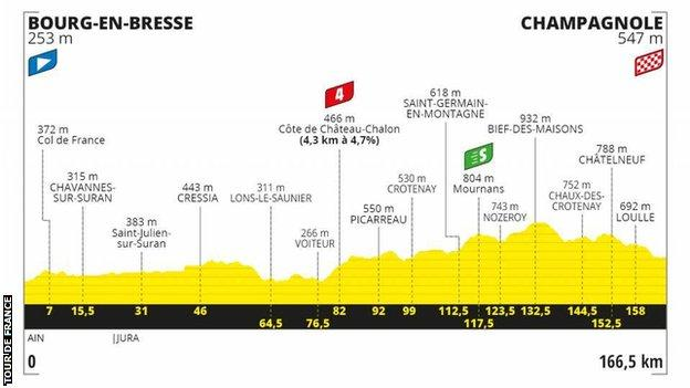 The route profile of stage 19 of the Tour de France