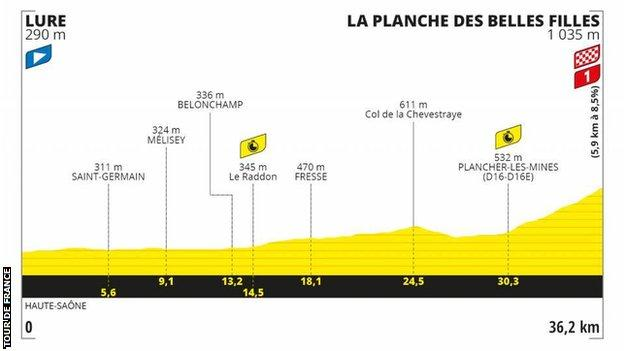 The route profile of stage 20 of the Tour de France