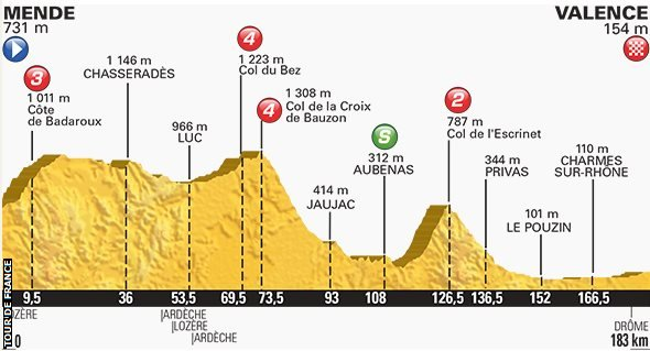 Sunday's stage route