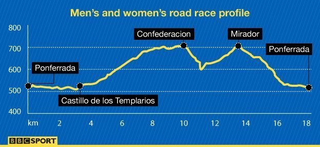 Road race profile at World Championships