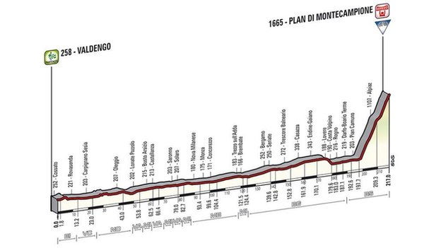 Giro d'Italia stage 15