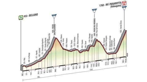 Giro d'Italia stage 18