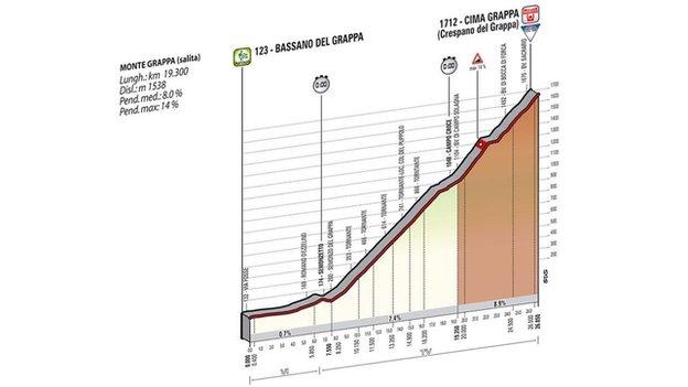 Giro d'Italia stage 19
