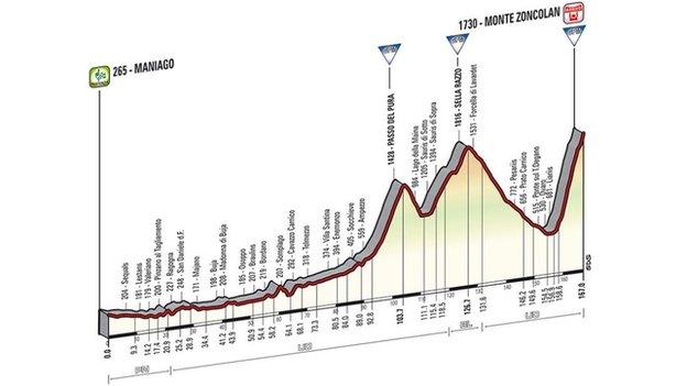 Giro d'Italia stage 20
