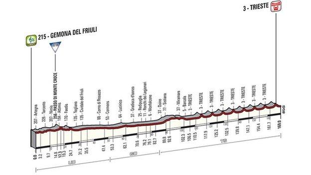 Giro d'Italia stage 21