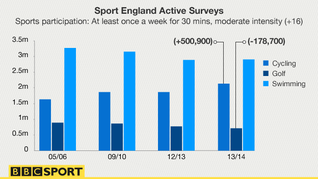 Sport England survey