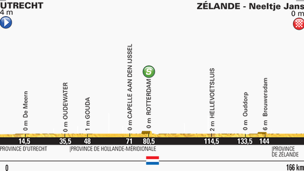 Tour de France stage two profile