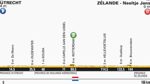 Tour de France stage two profile