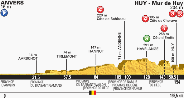 Tour de France stage three profile