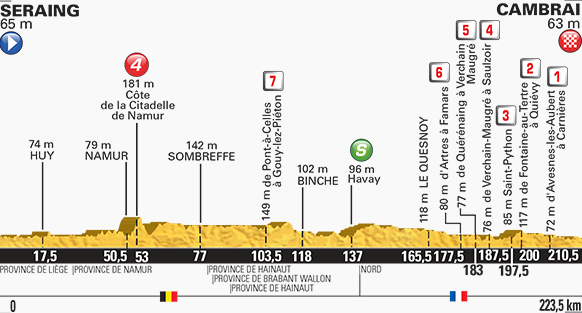 Tour de France stage four profile