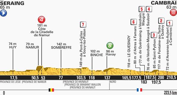 Tour de France stage four profile