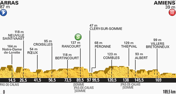Tour de France stage five profile