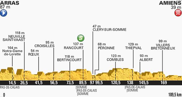 Tour de France stage five profile