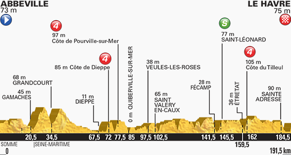 Tour de France stage six profile