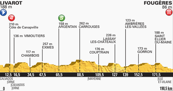 Tour de France stage seven profile