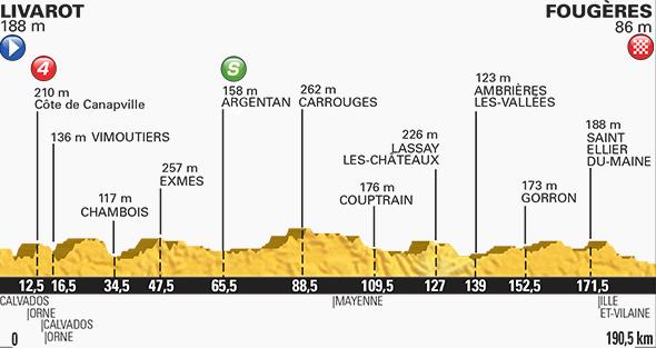 Tour de France stage seven profile