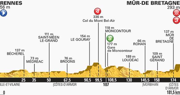 Tour de France stage eight profile