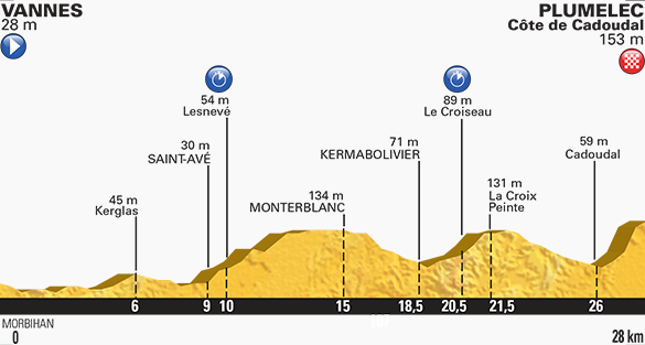 Tour de France stage nine profile