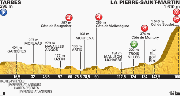 Tour de France stage ten profile