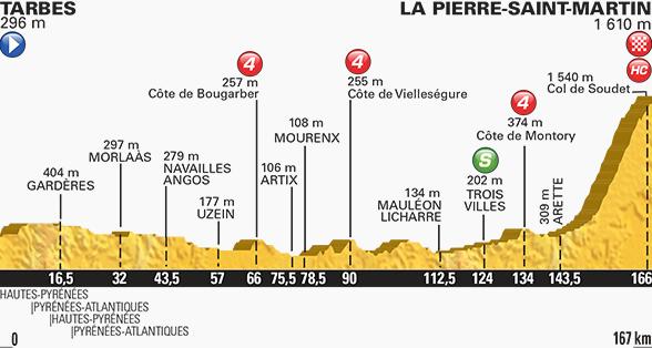 Tour de France stage ten profile