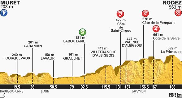 Tour de France stage 13 profile