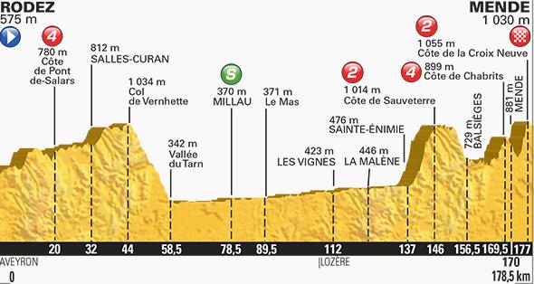 Tour de France stage 14 profile