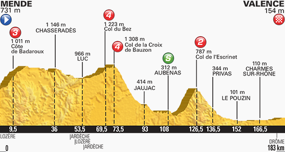 Tour de France stage 15 profile