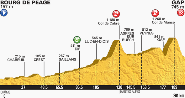 Tour de France stage 16 profile