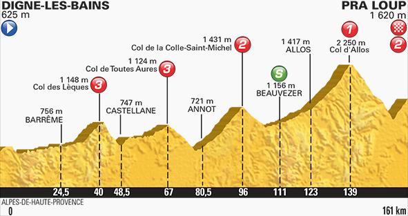 Tour de France stage 17 profile