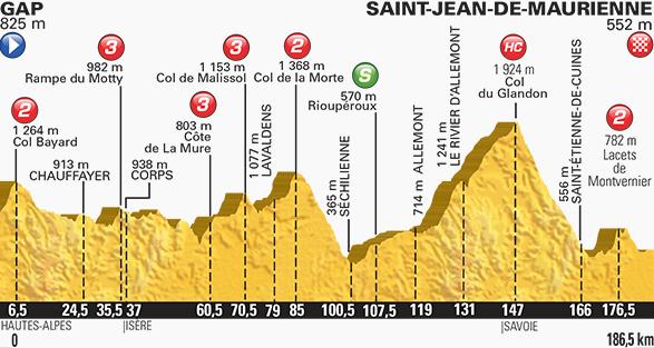 Tour de France stage 18 profile