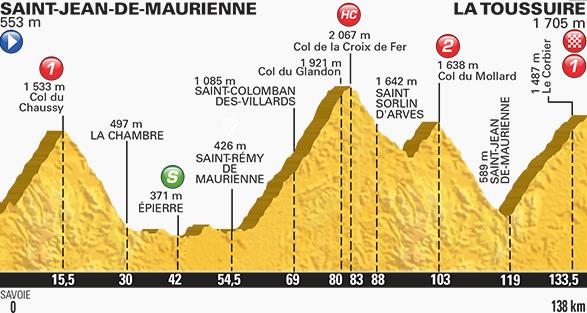Tour de France stage 19 profile