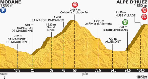 Tour de France stage 20 profile