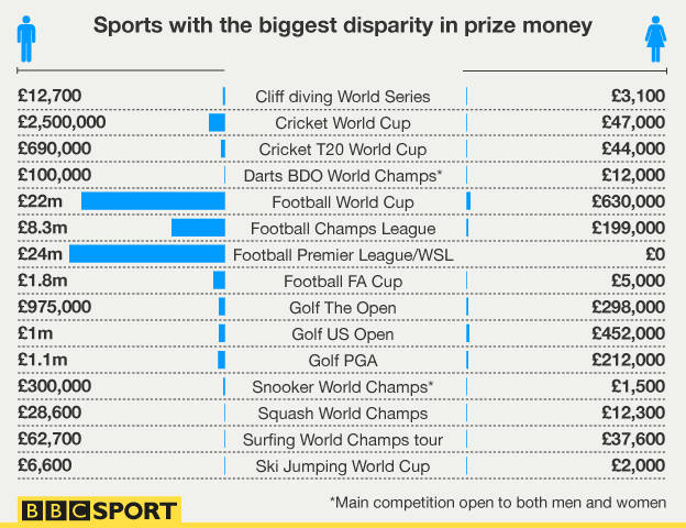 Prize money figures graphic